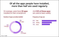 Google Releases Data On Consumer Behavior Behind Mobile Search, Apps