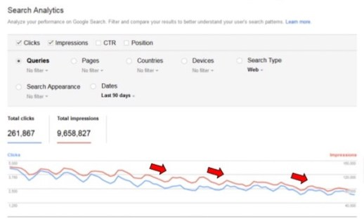 Solving SEO Issues in Google's Post-Update World