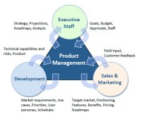 Planning High Technology Software & Hardware Products