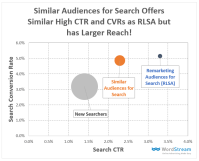 Similar Audiences for Search Campaigns [Data]