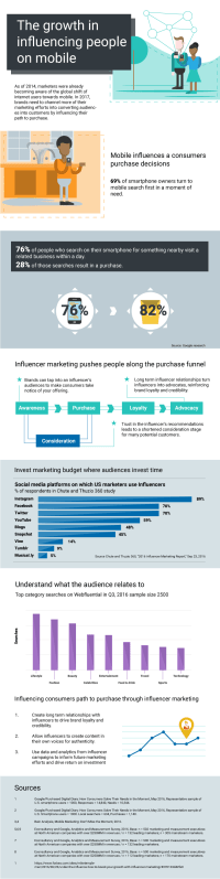 Influencing People on Their Mobile Devices [Infographic]
