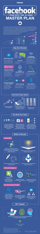 Inside Facebook's 10-Year Master Plan [Infographic]