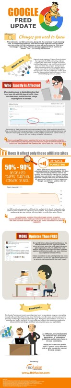 Google Updates Its Algorithm. Again. Meet Fred. [Infographic]