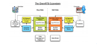 IAB Tech Lab Opens Public Comment On OpenRTB 3.0