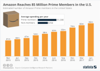 "Why Amazon is the New ""Google"" for Buying"