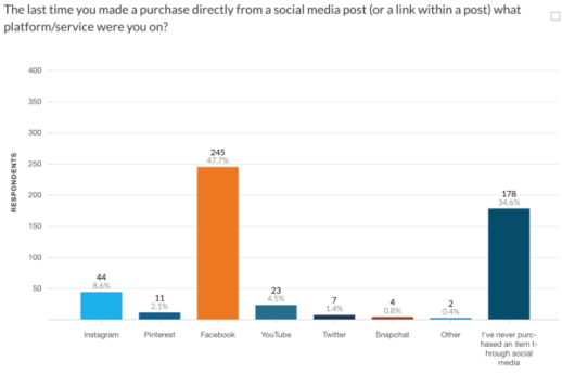 Survey: Most consumers unaware that paid influencer posts are #ads   DeviceDaily.com
