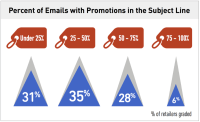 A new report finds that retailers have room for improvement in email effectiveness