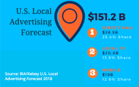 2018 Local Ad Spend To Top $151B