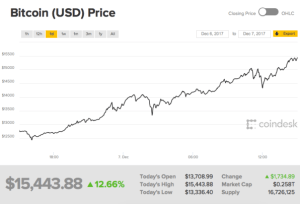 How high can bitcoin go? Cryptocurrency rockets past $15K amid bubble fears | DeviceDaily.com