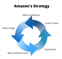 Marketers Discover Amazon Strategy Through Non-Branded Terms