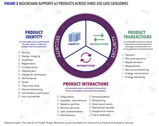 New report: The Internet of Things and blockchain tech are made for each other