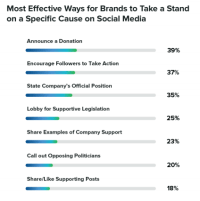 Survey: 66% of consumers want brands to take social and political positions