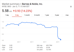 Barnes  and  Noble's stock just dropped to the lowest it's been in this century | DeviceDaily.com