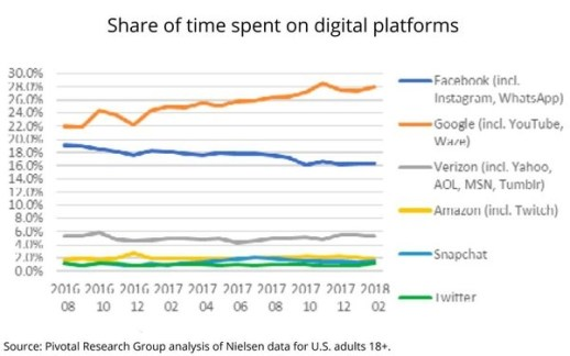 Google Takes 28% Of Time Americans Spend With Platforms, Facebook Goes The 'Other Direction'