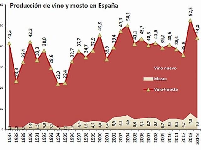 Producción de vino y mosto en España. Fuente [en línea]: www.oemv.es