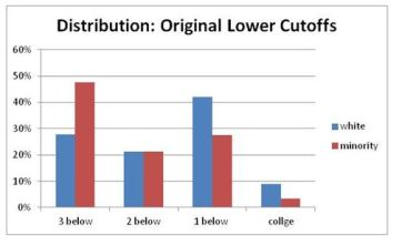 Distribution by level Flow-Delwiche 2012 Original