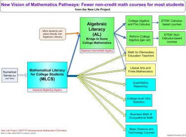 New Math Pathways General Vision 11 18 15
