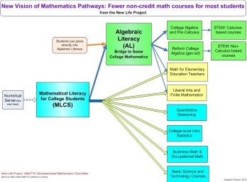New Math Pathways General Vision July2015
