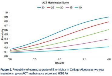 act math and hs gpa versus college algebra success 2016