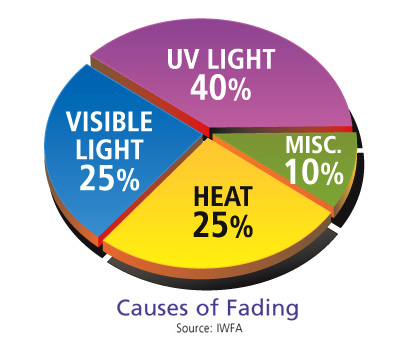 UV Fade Chart