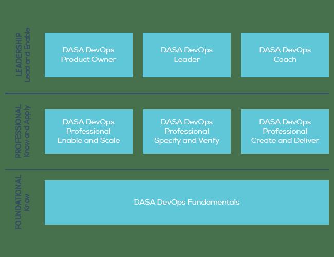 DevOps certification scheme