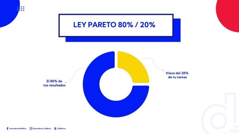 ley-pareto-productividad-brian-tracy