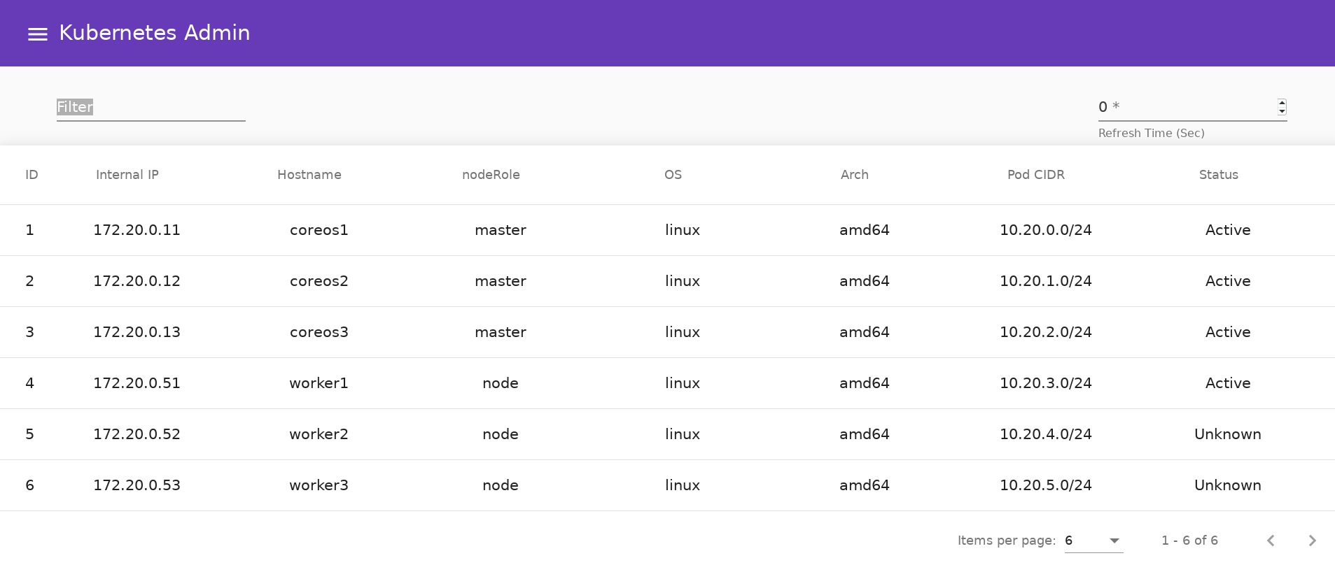 Web GUI/UI - Administrating A Kubernetes Cluster Created With