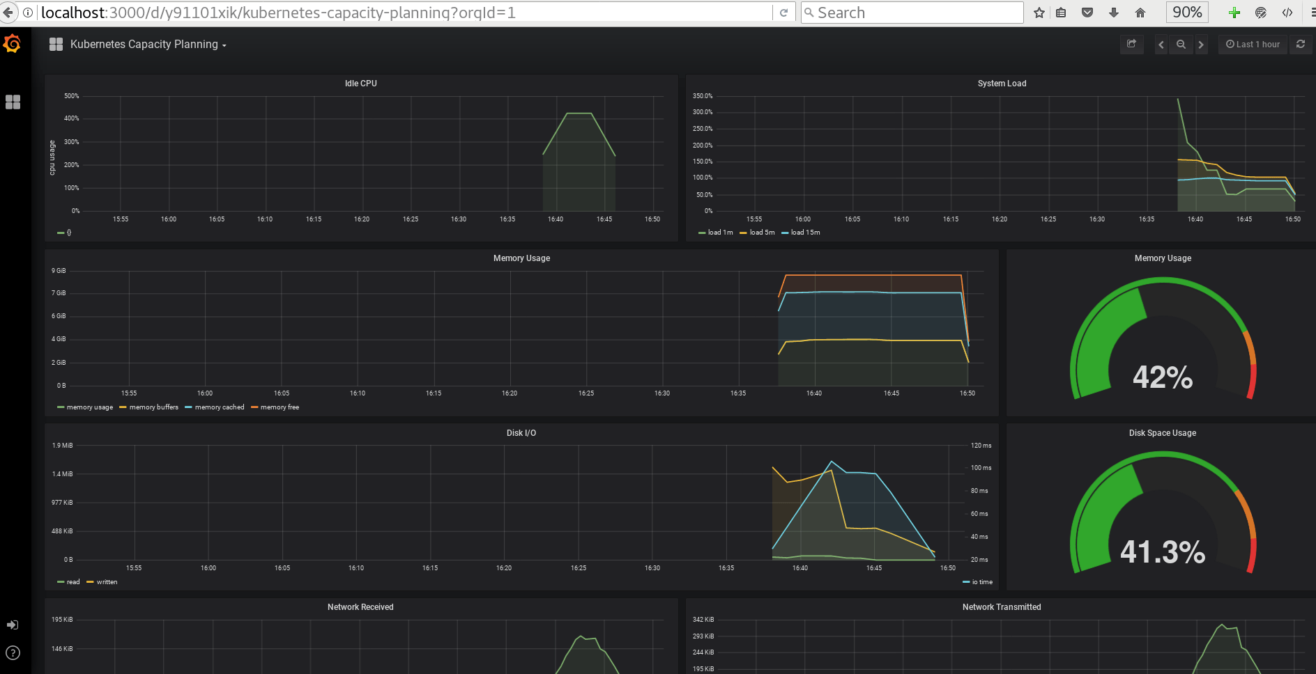 Deploying Helm / Tiller, Prometheus, AlertManager, Grafana
