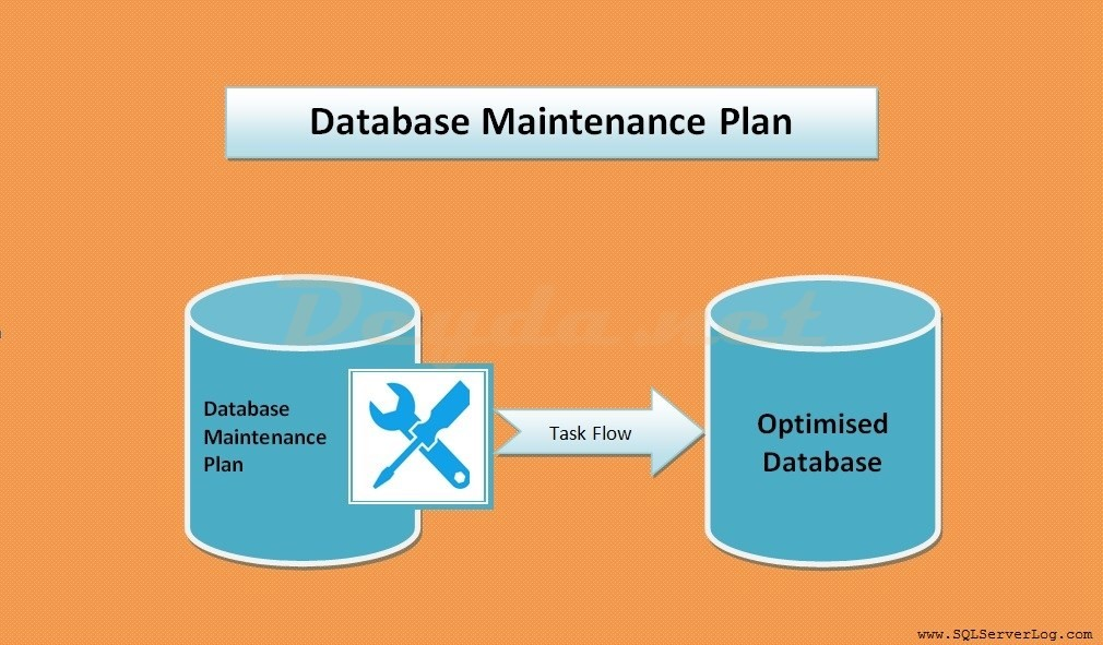 Create a SQL Maintenance Plan for Citrix DB