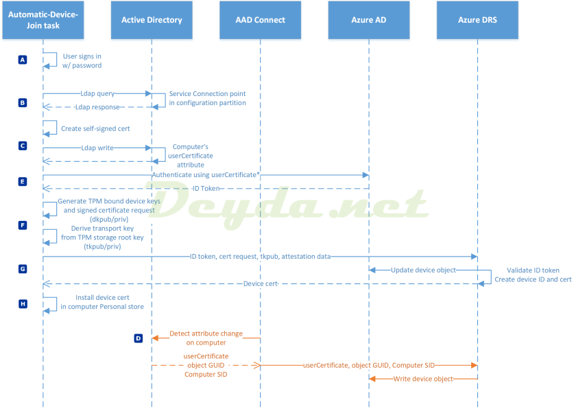 https://docs.microsoft.com/en-us/windows/security/identity-protection/hello-for-business/hello-how-it-works-device-registration#hybrid-azure-ad-joined-in-managed-environments