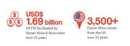 Dezan-Shira-Associates-and-the-United-State-of-America-1.69-billion-USD