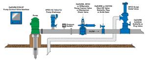 DeZURIK :: Pump Stations