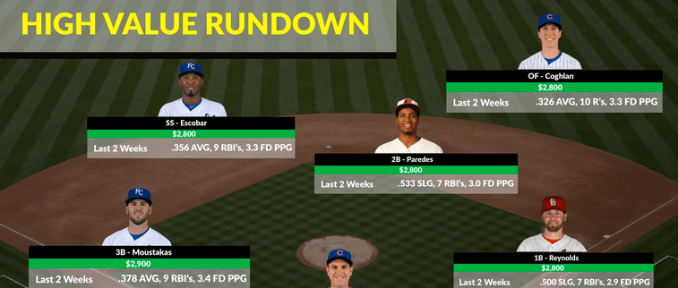 90 Seconds of Fanduel Strategy, Wed June 24 – Swish Analytics