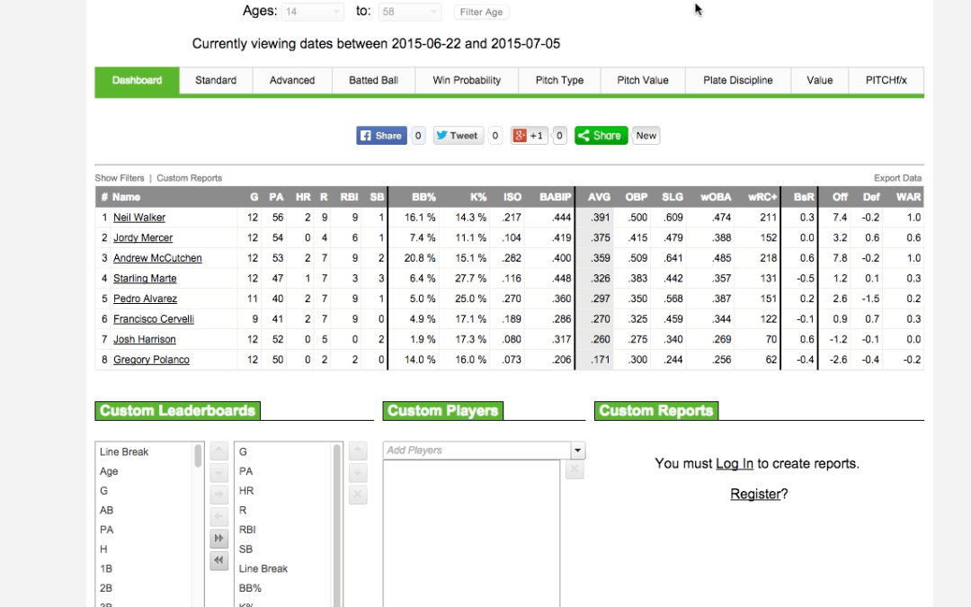 MLB Hitters Preview, Mon July 6 – DraftKings