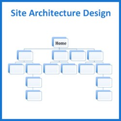 DFW Site Architecture Design