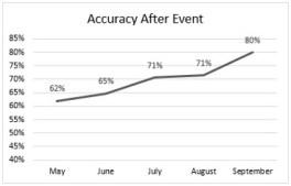 Disc Golf Data Book graph