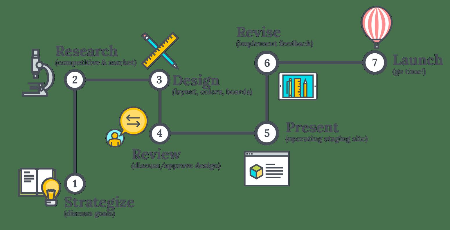 Dhalite Process Workflow