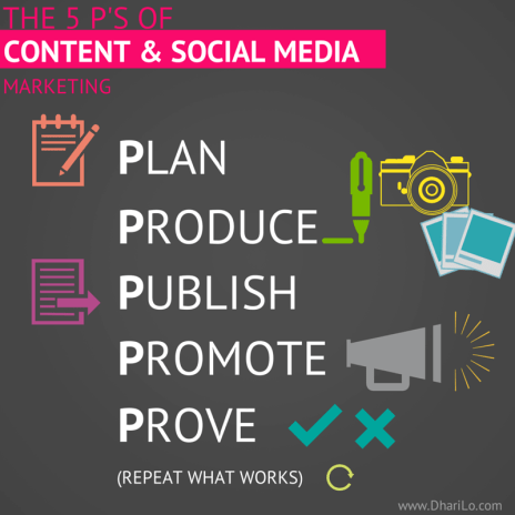 5 P's of Content Marketing- DhariLo Social Media Marketing