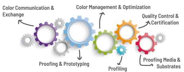 數位色彩管理方案