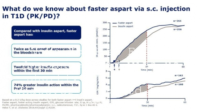 Novo Nordisk FIAsp. Announced and with us shortly in the UK, + whatever happened to BC Lispro…?