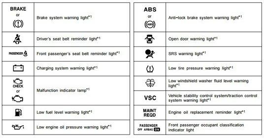 Toyota Forklift Warning Lights
