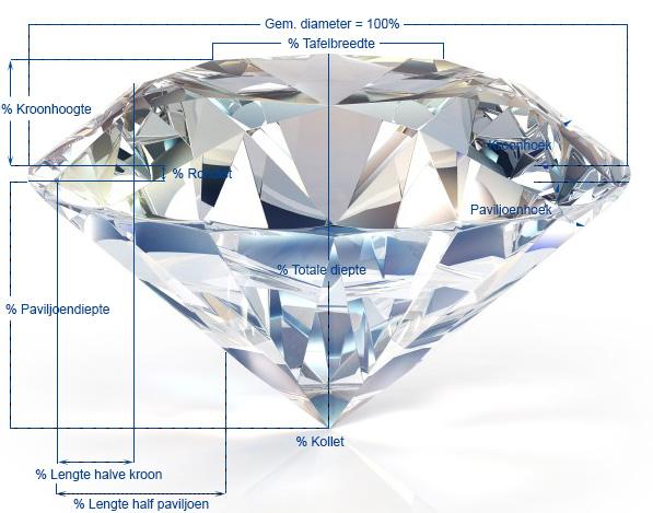 Afbeeldingsresultaat voor diamant slijpen