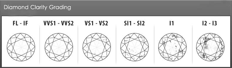GIA Diamond Clarity Chart - www.Diamond-Calculator.com