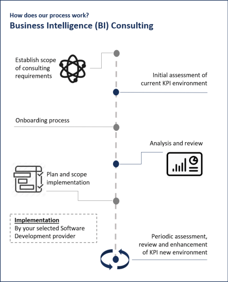 Technology Consulting Process 2