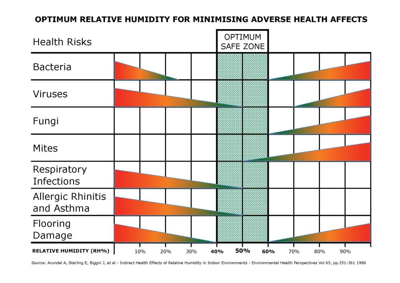 Humidity and Health