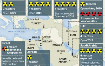 Resurgence of Nuclear Power In The Middle East: Is It For Nuclear Weapons?