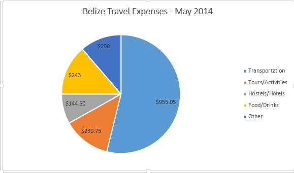 belizeexpenses