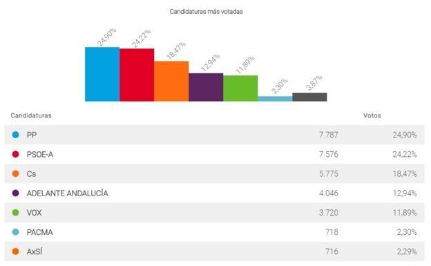 El PP gana las Elecciones Autonómicas en Vélez-Málaga