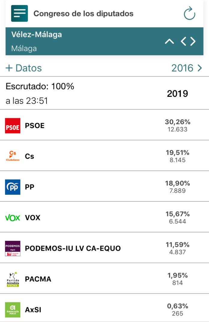 Resultados Elecciones Generales en Vélez-Málaga