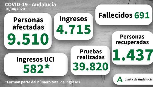 9.510 casos positivos por coronavirus en Andalucía